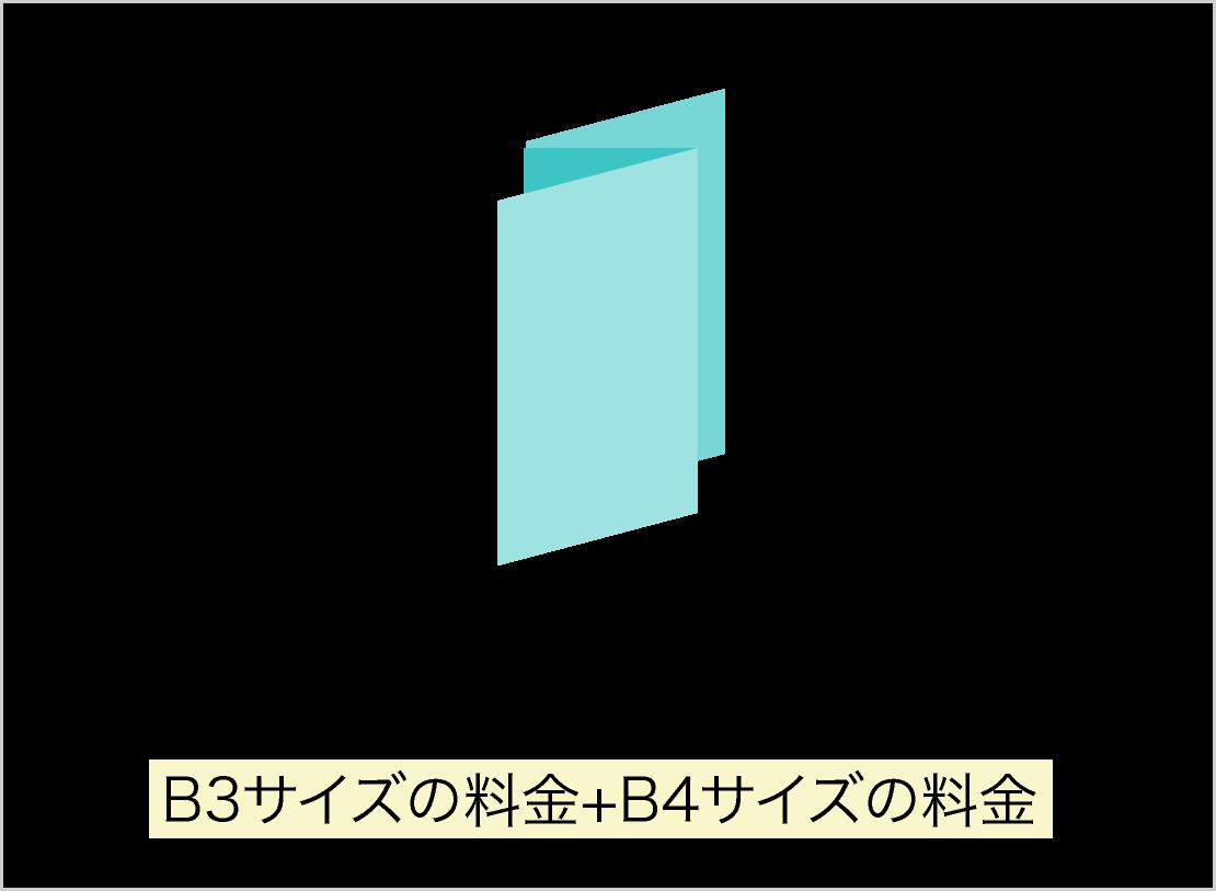 Z形に折ったチラシB3サイズの料金+B4サイズの料金